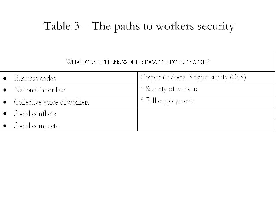 Table 3 – The paths to workers security