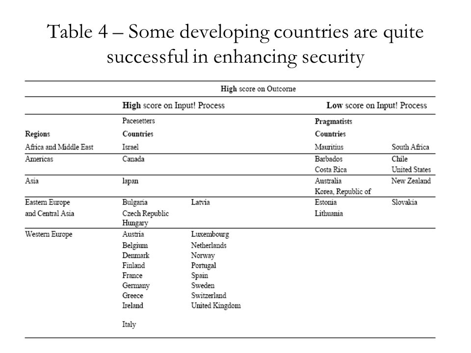 Table 4 – Some developing countries are quite successful in enhancing security