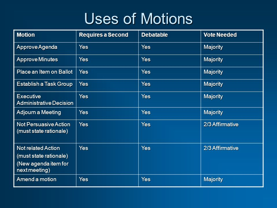 Uses of Motions Motion Requires a Second Debatable Vote Needed Approve Agenda YesYesMajority Approve Minutes YesYesMajority Place an Item on Ballot YesYesMajority Establish a Task Group YesYesMajority Executive Administrative Decision YesYesMajority Adjourn a Meeting YesYesMajority Not Persuasive Action (must state rationale) YesYes 2/3 Affirmative Not related Action (must state rationale) (New agenda item for next meeting) YesYes 2/3 Affirmative Amend a motion YesYesMajority