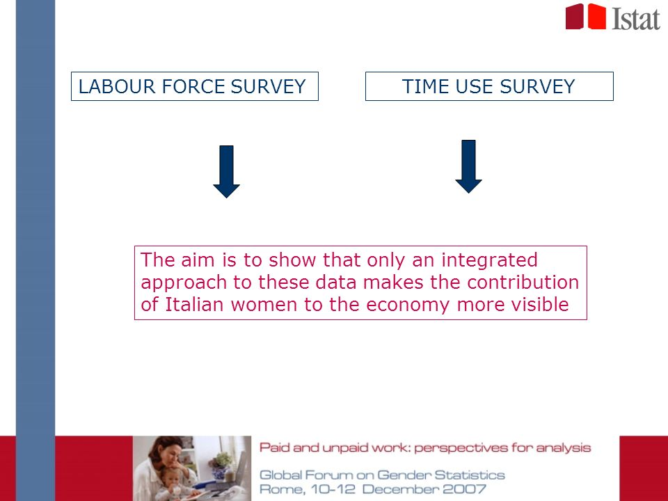 LABOUR FORCE SURVEY The aim is to show that only an integrated approach to these data makes the contribution of Italian women to the economy more visible TIME USE SURVEY