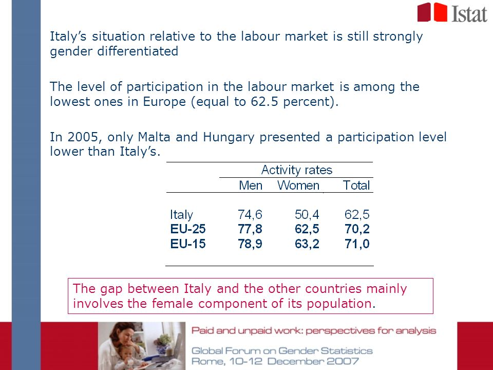 Italys situation relative to the labour market is still strongly gender differentiated The level of participation in the labour market is among the lowest ones in Europe (equal to 62.5 percent).