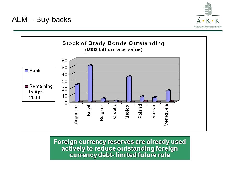 ALM – Buy-backs Foreign currency reserves are already used actively to reduce outstanding foreign currency debt- limited future role