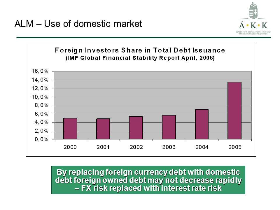 ALM – Use of domestic market By replacing foreign currency debt with domestic debt foreign owned debt may not decrease rapidly – FX risk replaced with interest rate risk
