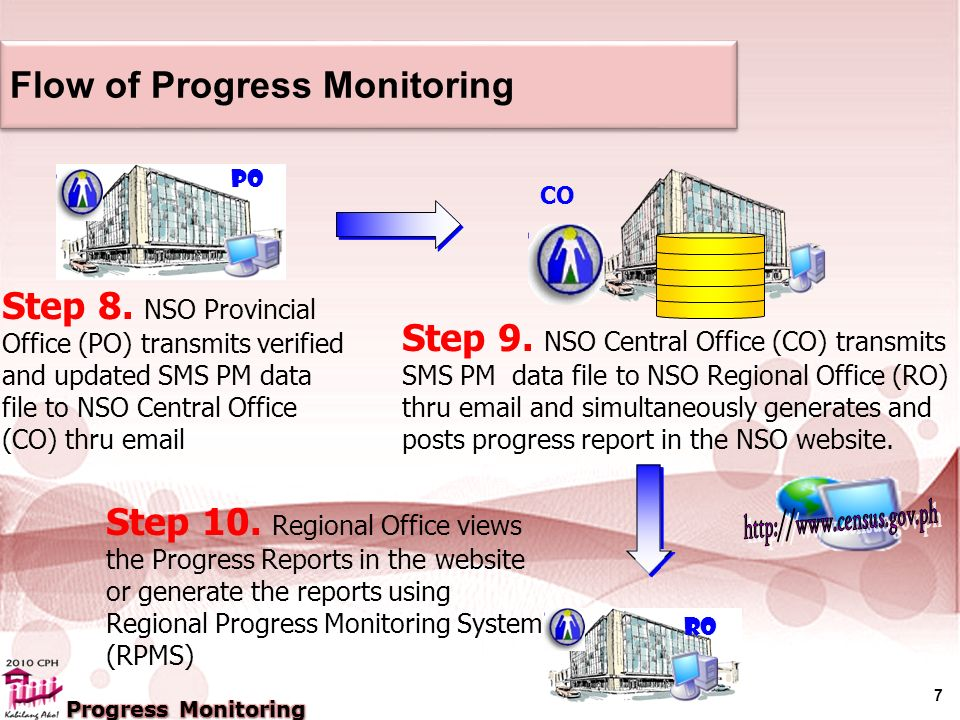 7 Flow of Progress Monitoring Step 8.