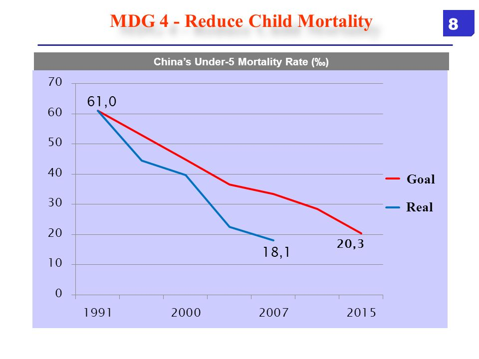 MDG 4 - Reduce Child Mortality Chinas Under-5 Mortality Rate () Goal Real 8