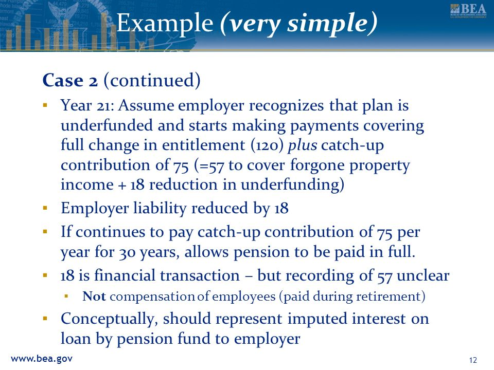 Example (very simple) Case 2 (continued) Year 21: Assume employer recognizes that plan is underfunded and starts making payments covering full change in entitlement (120) plus catch-up contribution of 75 (=57 to cover forgone property income + 18 reduction in underfunding) Employer liability reduced by 18 If continues to pay catch-up contribution of 75 per year for 30 years, allows pension to be paid in full.
