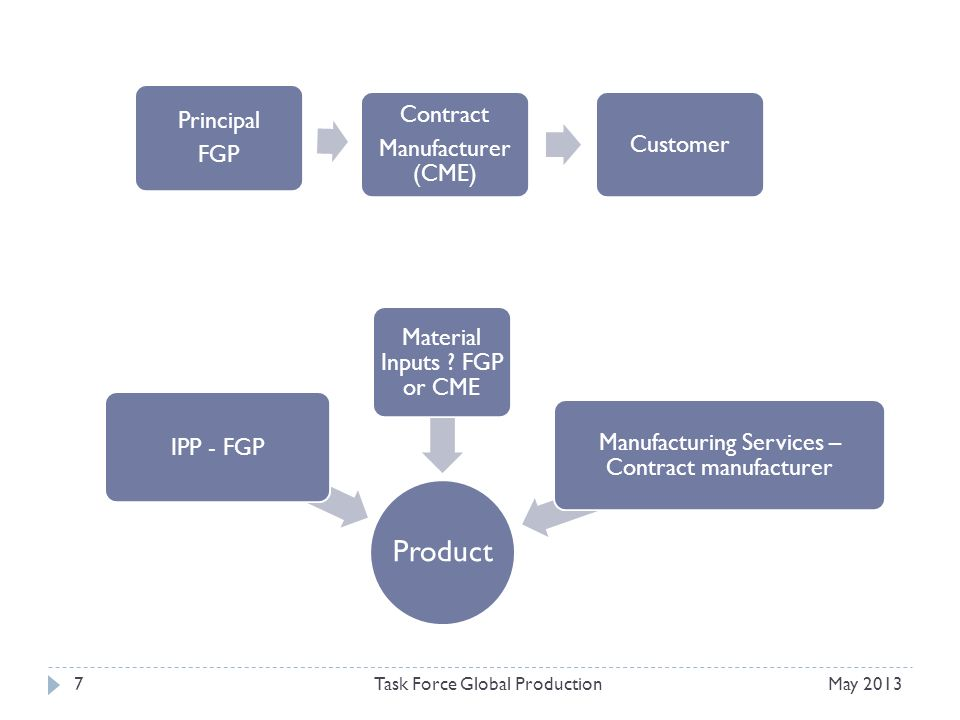 May 2013Task Force Global Production7 Principal FGP Contract Manufacturer (CME) Customer Product IPP - FGP Material Inputs .