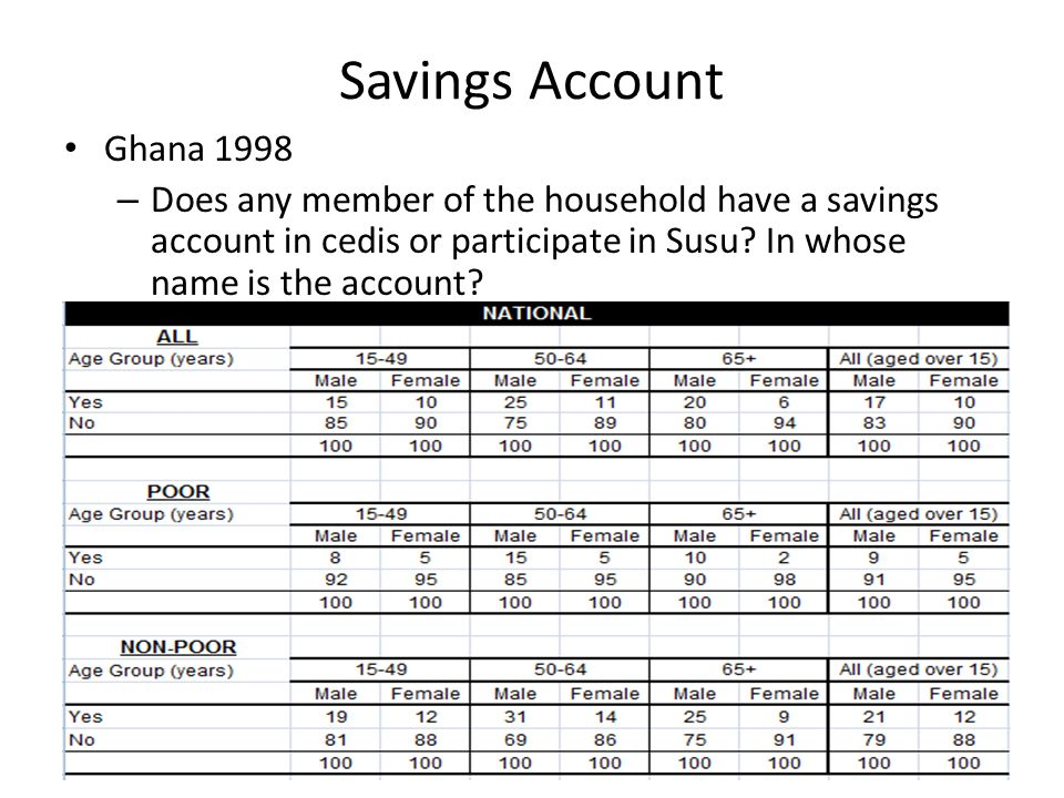 Savings Account Ghana 1998 – Does any member of the household have a savings account in cedis or participate in Susu.
