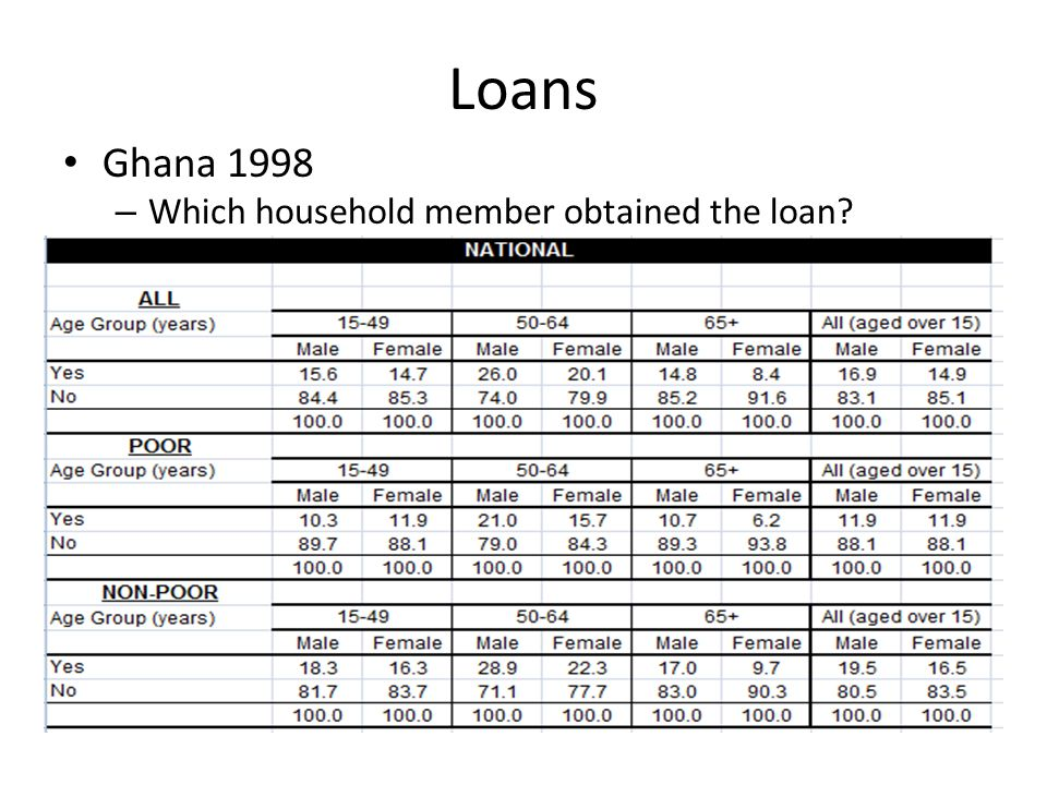 Loans Ghana 1998 – Which household member obtained the loan