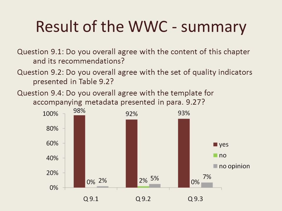 Result of the WWC - summary Question 9.1: Do you overall agree with the content of this chapter and its recommendations.