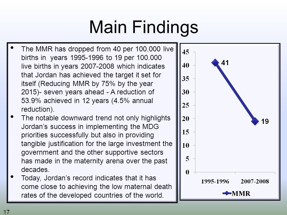 17 Main Findings The MMR has dropped from 40 per live births in years to 19 per live births in years which indicates that Jordan has achieved the target it set for itself (Reducing MMR by 75% by the year 2015)- seven years ahead - A reduction of 53.9% achieved in 12 years (4.5% annual reduction).
