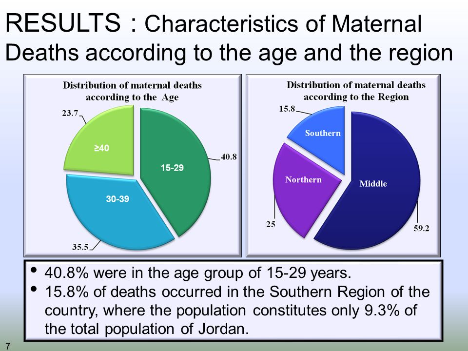 77 RESULTS : Characteristics of Maternal Deaths according to the age and the region 40.8% were in the age group of years.