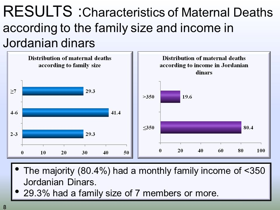 88 RESULTS : Characteristics of Maternal Deaths according to the family size and income in Jordanian dinars The majority (80.4%) had a monthly family income of <350 Jordanian Dinars.