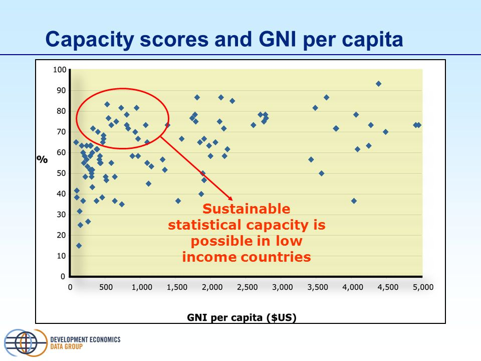 Capacity scores and GNI per capita Sustainable statistical capacity is possible in low income countries
