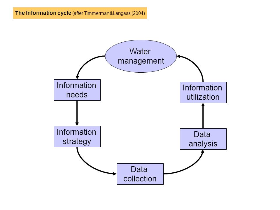 Water management Information needs Information strategy Information utilization Data analysis Data collection The Information cycle (after Timmerman&Langaas (2004)