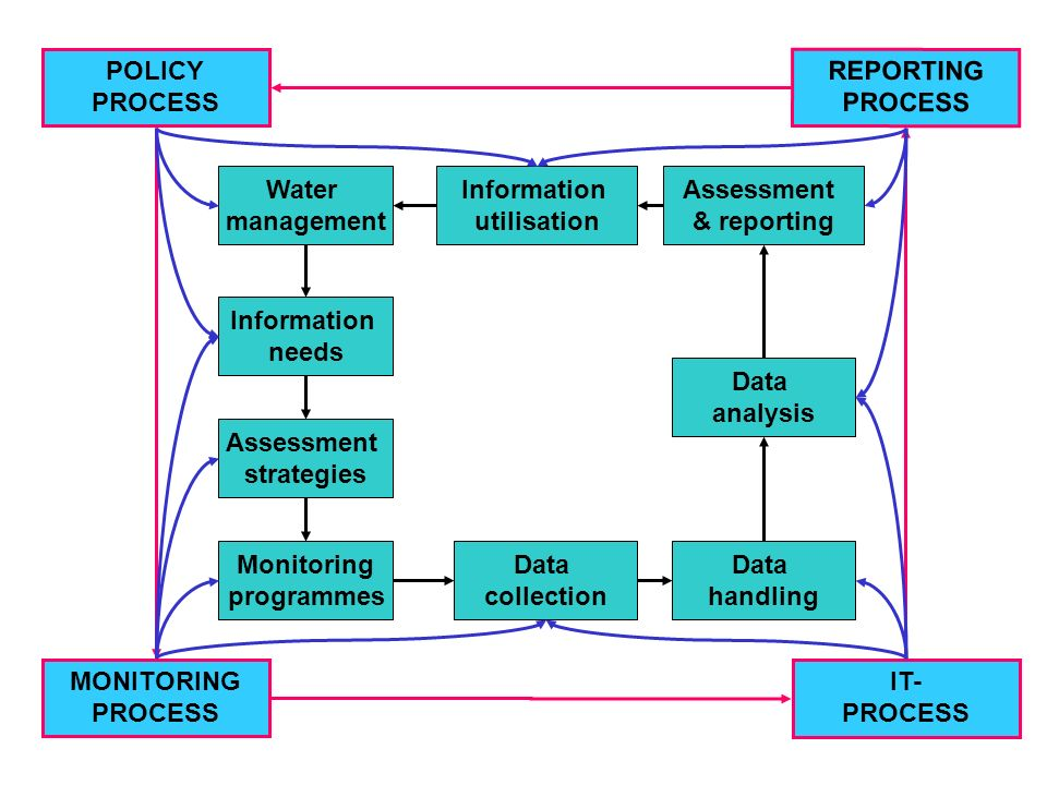Water management Information needs Data analysis Data collection Monitoring programmes Information utilisation IT- PROCESS POLICY PROCESS REPORTING PROCESS MONITORING PROCESS Assessment strategies Data handling Assessment & reporting