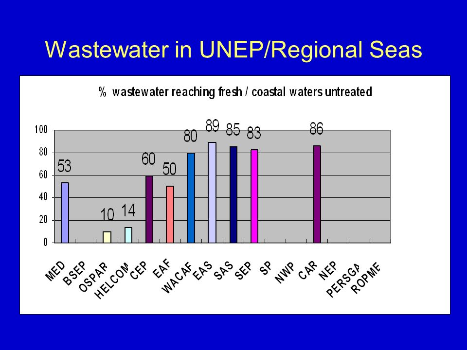 Wastewater in UNEP/Regional Seas
