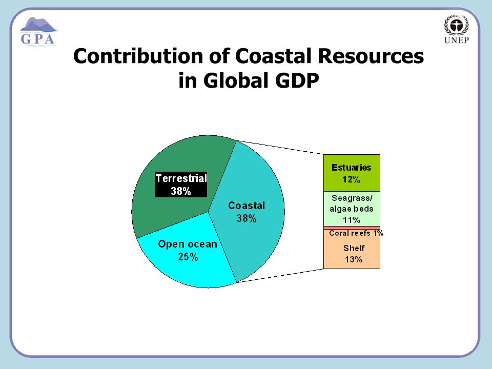 Insert Page Title here Insert Page Content Here Contribution of Coastal Resources in Global GDP