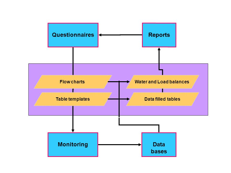 Data bases Questionnaires Reports Monitoring Flow charts Table templatesData filled tables Water and Load balances