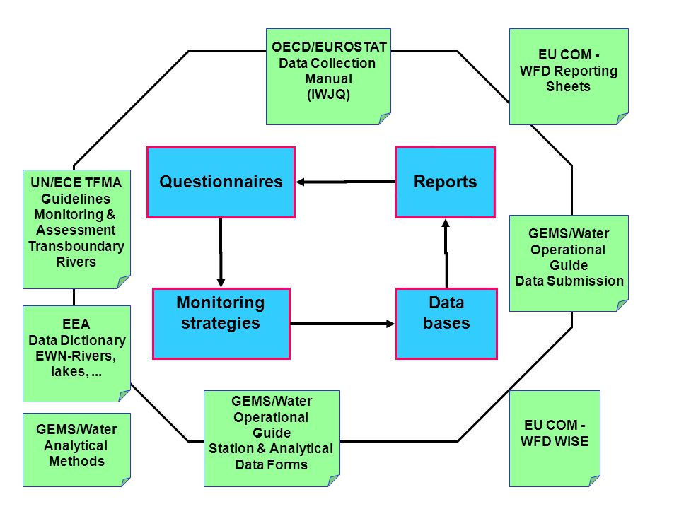 Data bases Questionnaires Reports Monitoring strategies UN/ECE TFMA Guidelines Monitoring & Assessment Transboundary Rivers GEMS/Water Operational Guide Data Submission OECD/EUROSTAT Data Collection Manual (IWJQ) GEMS/Water Operational Guide Station & Analytical Data Forms EEA Data Dictionary EWN-Rivers, lakes,...