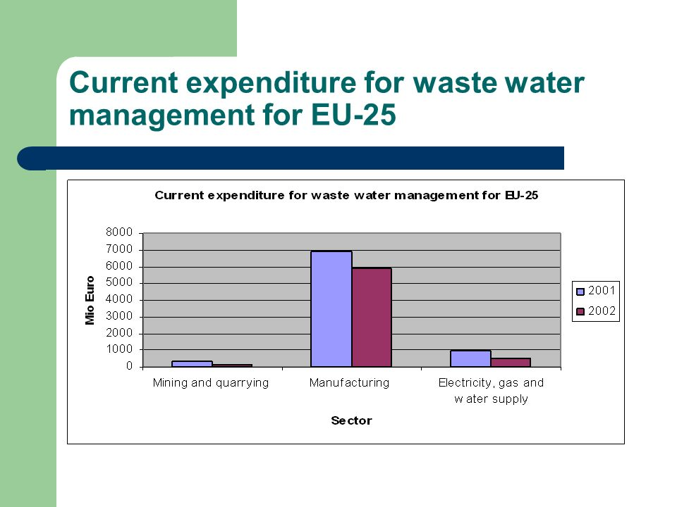 Current expenditure for waste water management for EU-25