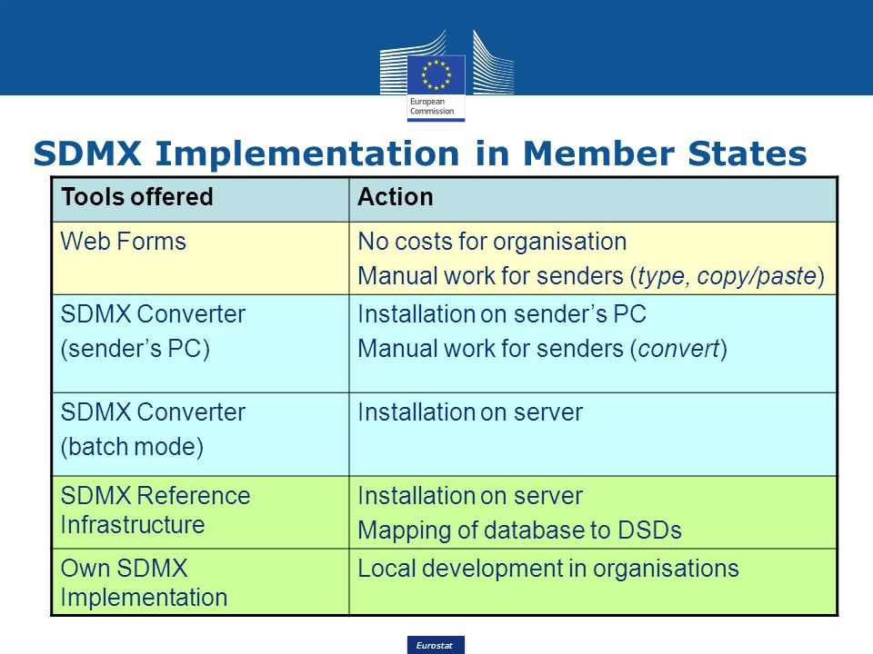 Eurostat SDMX Implementation in Member States 8 Tools offeredAction Web FormsNo costs for organisation Manual work for senders (type, copy/paste) SDMX Converter (senders PC) Installation on senders PC Manual work for senders (convert) SDMX Converter (batch mode) Installation on server SDMX Reference Infrastructure Installation on server Mapping of database to DSDs Own SDMX Implementation Local development in organisations