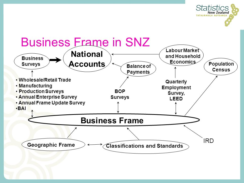 Business Frame in SNZ Business Frame National Accounts Business Surveys Balance of Payments Wholesale/Retail Trade Manufacturing Production Surveys Annual Enterprise Survey Annual Frame Update Survey BAI Labour Market and Household Economics Quarterly Employment Survey, LEED BOP Surveys Population Census Geographic Frame Classifications and Standards IRD