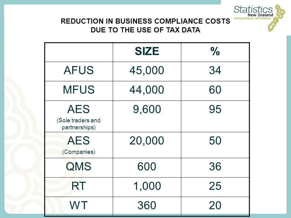 SIZE% AFUS45,00034 MFUS44,00060 AES (Sole traders and partnerships) 9,60095 AES (Companies) 20,00050 QMS60036 RT1,00025 WT36020 REDUCTION IN BUSINESS COMPLIANCE COSTS DUE TO THE USE OF TAX DATA