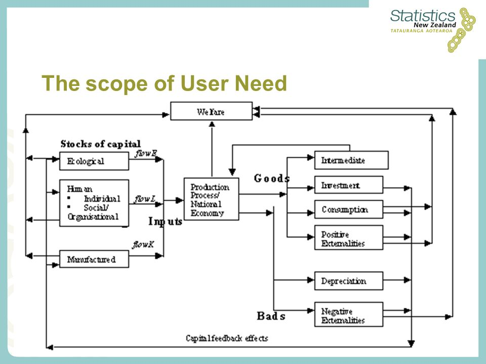 The scope of User Need