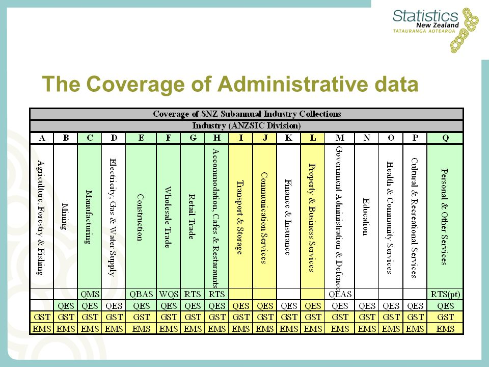 The Coverage of Administrative data