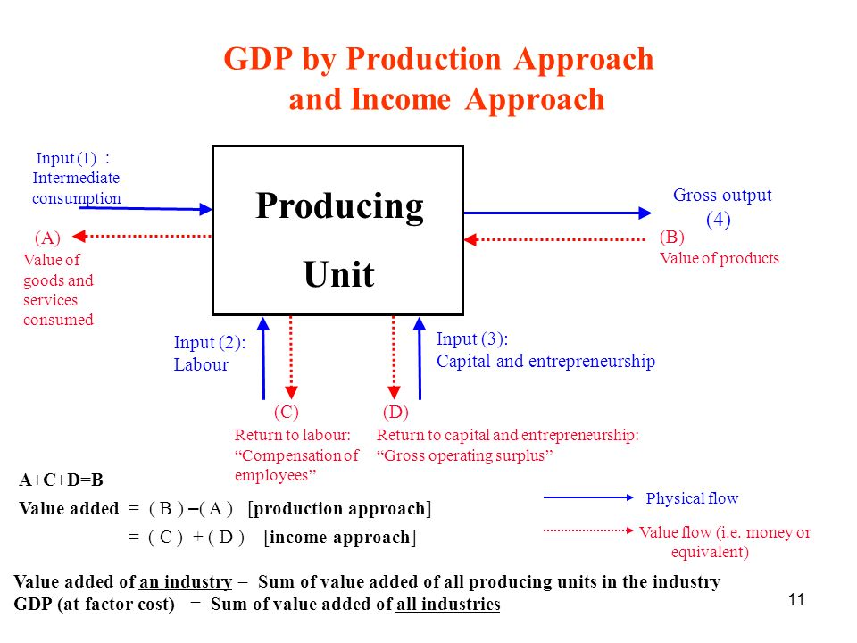 11 GDP by Production Approach and Income Approach A+C+D=B Value added = ( B ) – ( A ) [production approach] = ( C ) + ( D ) [income approach] Value added of an industry = Sum of value added of all producing units in the industry GDP (at factor cost) = Sum of value added of all industries Producing Unit Input (1) Intermediate consumption Value of goods and services consumed Gross output (4) (B) Value of products Input (2): Labour Input (3): Capital and entrepreneurship (C) Return to labour: Compensation of employees (D) Return to capital and entrepreneurship: Gross operating surplus Physical flow Value flow (i.e.