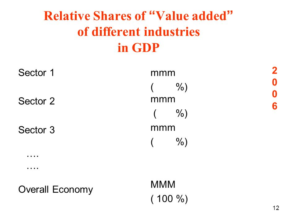 12 Relative Shares of Value added of different industries in GDP Sector 1 Sector 2 Sector 3 ….