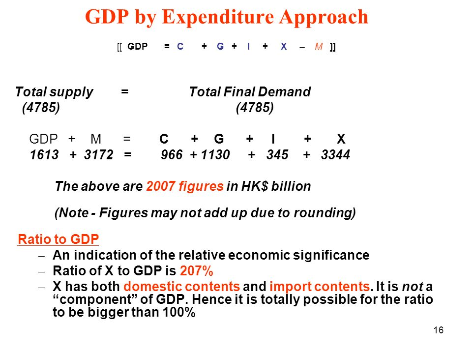 16 GDP by Expenditure Approach [[ GDP= C + G + I + X M ]] Total supply = Total Final Demand (4785) (4785) GDP + M = C + G + I + X = The above are 2007 figures in HK$ billion (Note - Figures may not add up due to rounding) Ratio to GDP An indication of the relative economic significance Ratio of X to GDP is 207% X has both domestic contents and import contents.