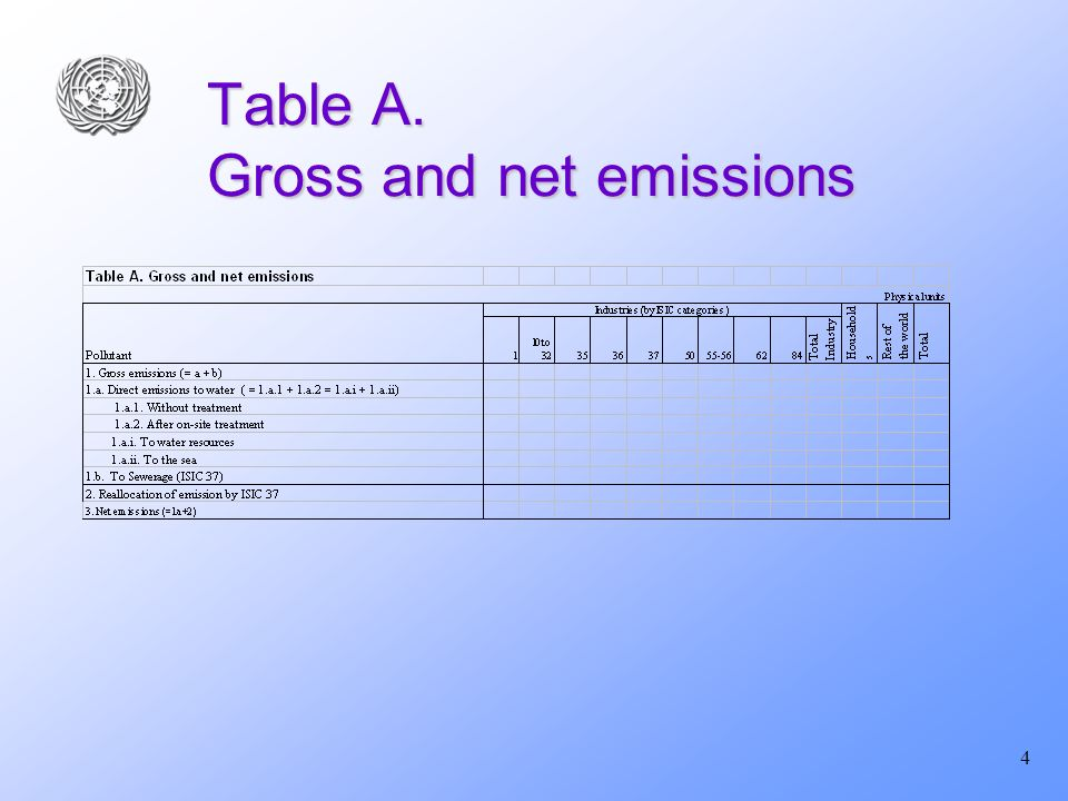 4 Table A. Gross and net emissions