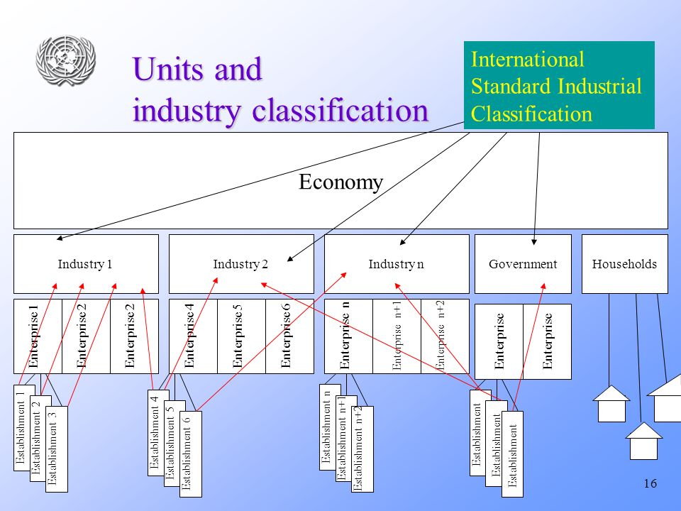 16 Units and industry classification Industry 1 Economy Enterprise 1 Industry 2Industry n Enterprise 2Enterprise 5Enterprise 4 Establishment 1 Enterprise 6 Enterprise n+1 Enterprise n Enterprise n+2 Establishment 2 Establishment 3 Establishment 4 Establishment 5 Establishment 6 Establishment n Establishment n+1 Establishment n+2 International Standard Industrial Classification Government Households Enterprise 2 Enterprise Establishment