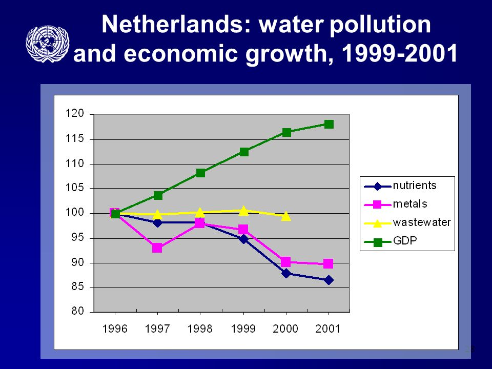 28 Netherlands: water pollution and economic growth, 1999-2001