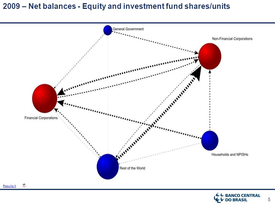 5 2009 – Net balances - Equity and investment fund shares/units Results II