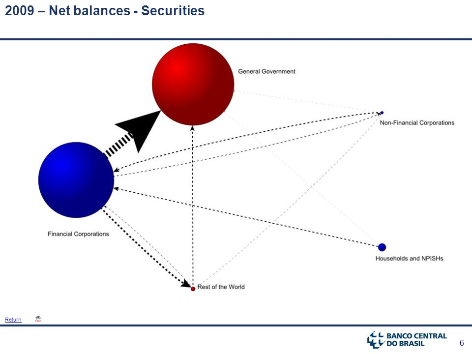 6 2009 – Net balances - Securities Return