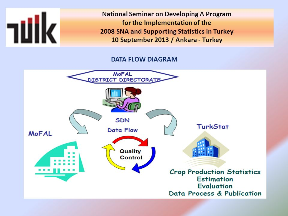 DATA FLOW DIAGRAM National Seminar on Developing A Program for the Implementation of the 2008 SNA and Supporting Statistics in Turkey 10 September 2013 / Ankara - Turkey