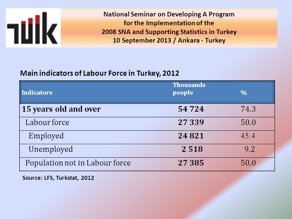 Main indicators of Labour Force in Turkey, 2012 Source: LFS, Turkstat, 2012