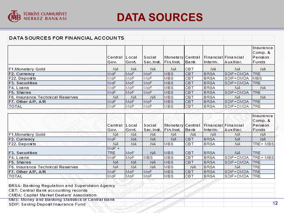 12 DATA SOURCES