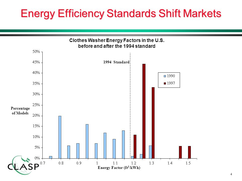 4 Energy Efficiency Standards Shift Markets Clothes Washer Energy Factors in the U.S.