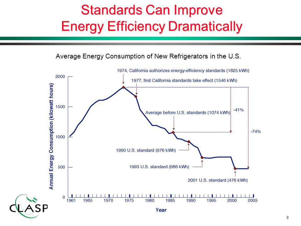 8 Standards Can Improve Energy Efficiency Dramatically Average Energy Consumption of New Refrigerators in the U.S.