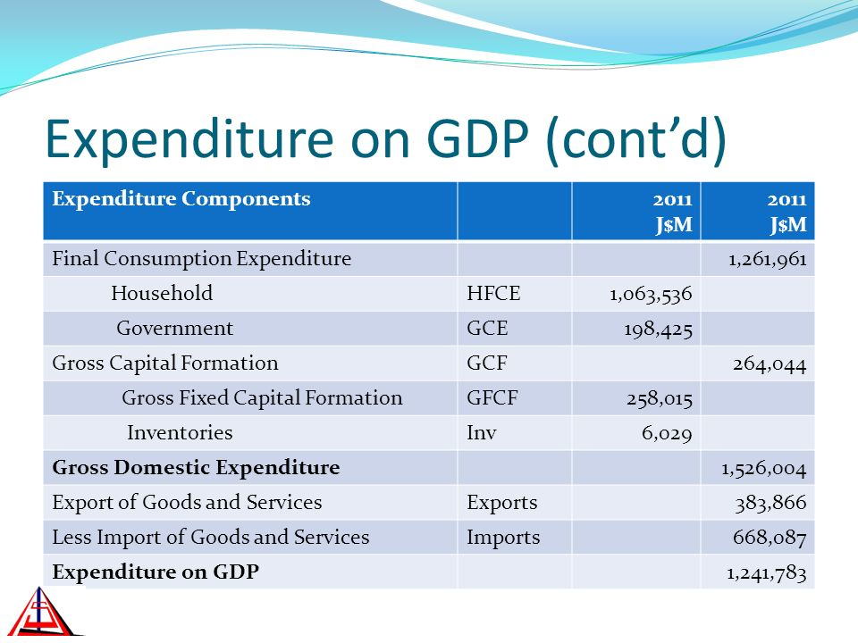 Expenditure on GDP (contd) Expenditure Components2011 J$M 2011 J$M Final Consumption Expenditure1,261,961 HouseholdHFCE1,063,536 GovernmentGCE198,425 Gross Capital FormationGCF264,044 Gross Fixed Capital FormationGFCF258,015 InventoriesInv6,029 Gross Domestic Expenditure1,526,004 Export of Goods and ServicesExports383,866 Less Import of Goods and ServicesImports668,087 Expenditure on GDP1,241,783