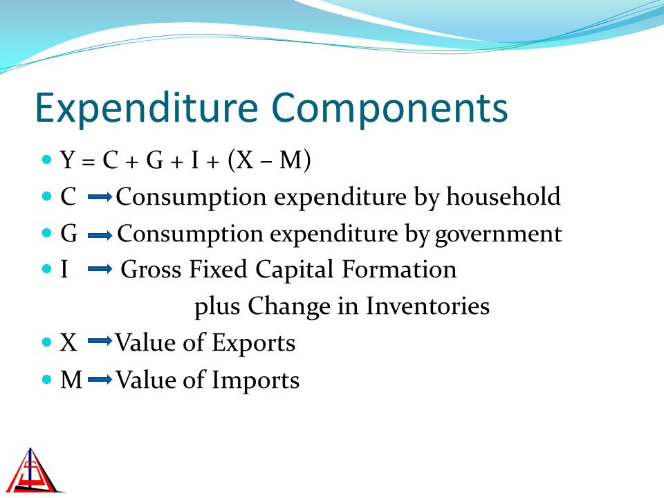 Expenditure Components Y = C + G + I + (X – M) C Consumption expenditure by household G Consumption expenditure by government I Gross Fixed Capital Formation plus Change in Inventories X Value of Exports M Value of Imports