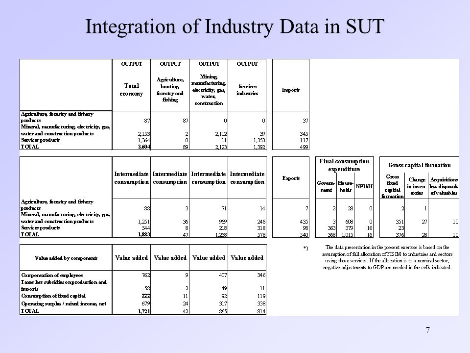 7 Integration of Industry Data in SUT