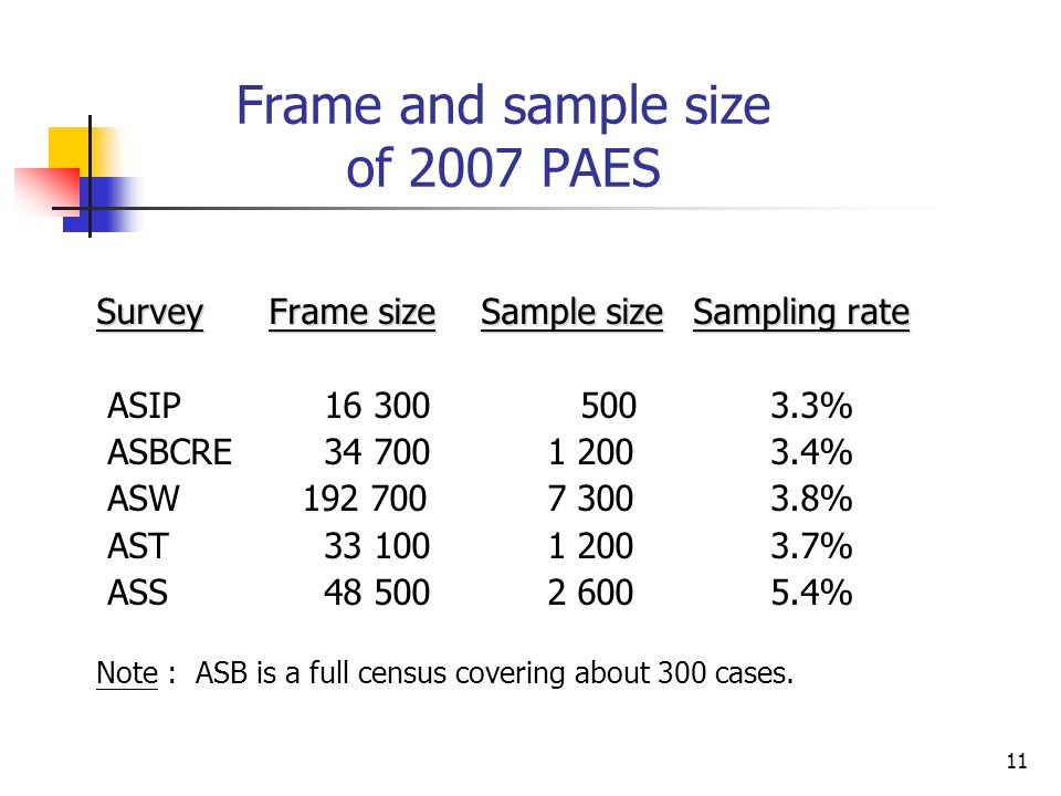 11 Frame and sample size of 2007 PAES SurveyFrame sizeSample sizeSampling rate ASIP 16 300 500 3.3% ASBCRE 34 700 1 200 3.4% ASW 192 700 7 300 3.8% AST 33 100 1 200 3.7% ASS 48 500 2 600 5.4% Note : ASB is a full census covering about 300 cases.