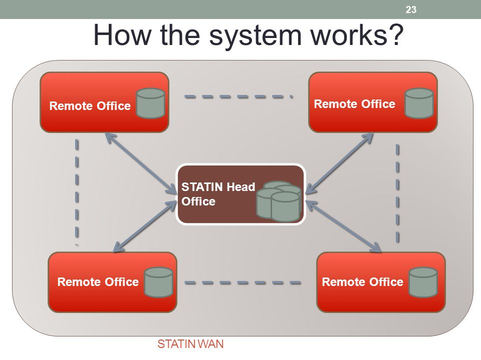 STATIN WAN Remote Office STATIN Head Office How the system works 23