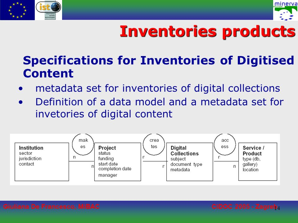 Giuliana De Francesco, MiBACCIDOC 2005 - Zagreb 14 Inventories products Specifications for Inventories of Digitised Content metadata set for inventories of digital collections Definition of a data model and a metadata set for invetories of digital content