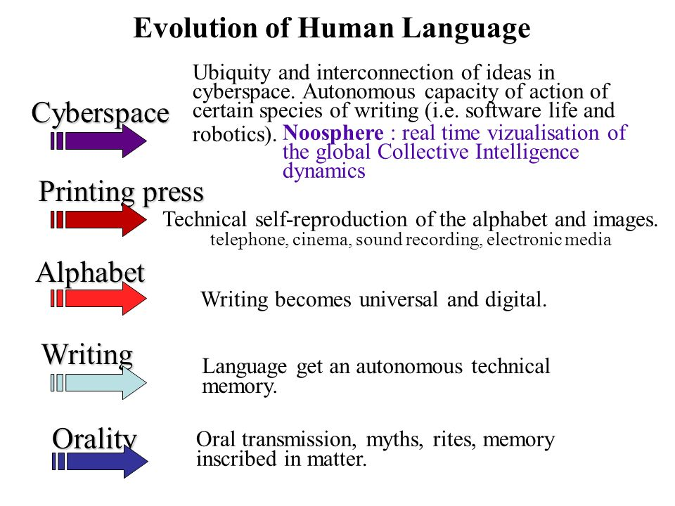 Evolution of Human Language Ubiquity and interconnection of ideas in cyberspace.